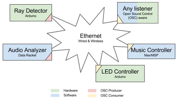 generative_system