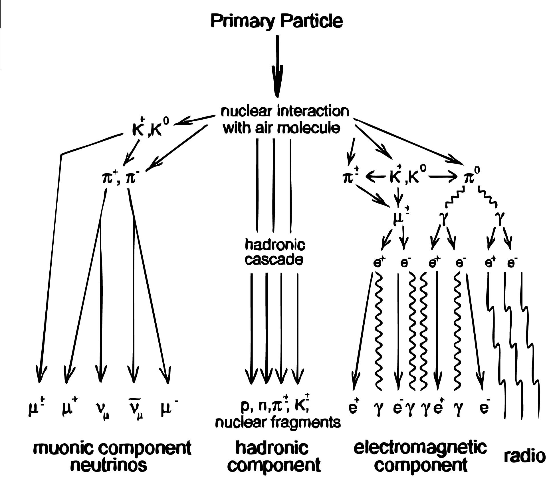 geosynchrotron